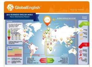 GlobalEnglish社調査
